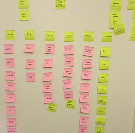 Ideation - Sitemap