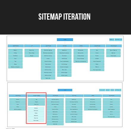 Sitemap Iteration - Before and after  user testing