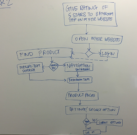 One of three user flows