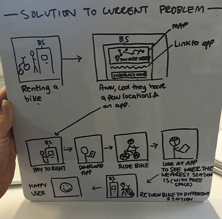 Storyboarding a potential solution