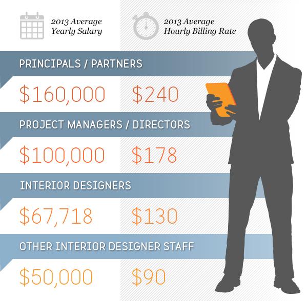 interiordesign-infographic-salary-round2.jpg
