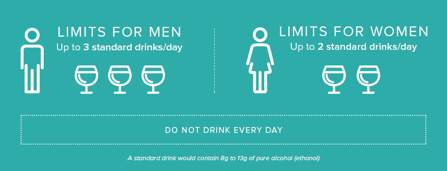 low risk drinking guidelines us