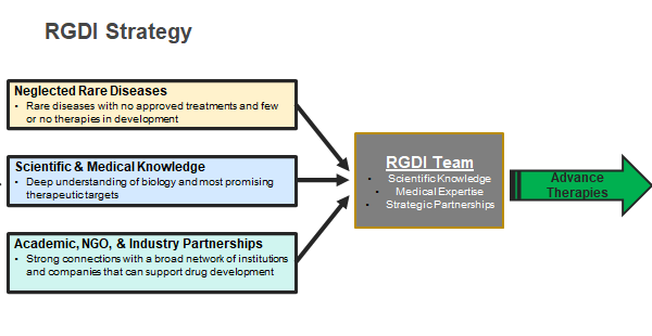 RGDI's team strategy is TO PROVIDE SCIENTIFIC KNOWLEDGE, MEDICAL EXPERTISE AND STRATEGIC PARTNERSHIPS TO HELP ADVANCE MEDICAL THERAPIES FOR NEGLECTED RARE DISEASES THAT DON'T HAVE ANY APPROVED TREATMENTS IN DEVELOPMENT. Using scientific and medical knowledge,