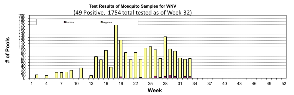 This chart shows the total number of mosquito samples tested this year by week and their status (positive or negative).