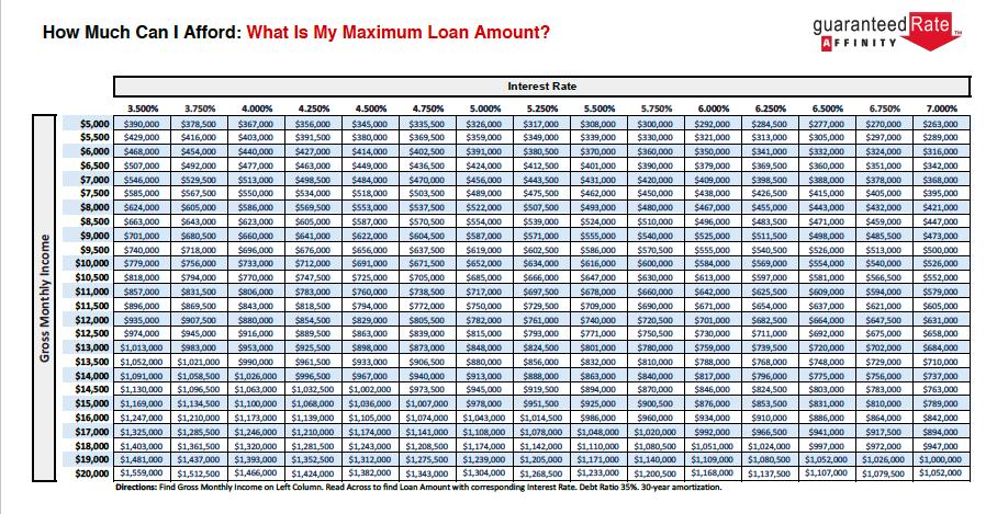 Maximum Loan Amounts