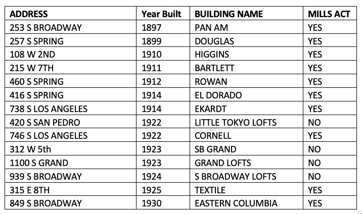 Historic Lofts List Mills Act.png