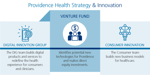 Strategy & Innovation at Providence
