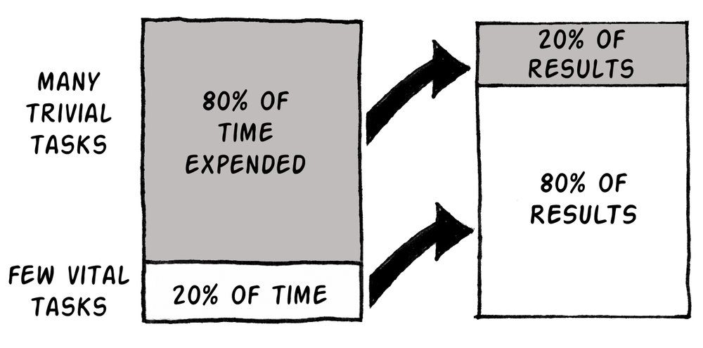 The Pareto Principle (a.k.a. The 80/20 Rule)