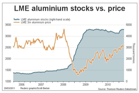This historic graph illustrates how even short periods of oversupply can lead to stockpiling and depressed prices. Note: the current price of aluminium is US$1479/ tonne.