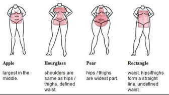 photo courtesy of: http://nulayerdev.com/plus-size-jeans-for-apple-shape.html