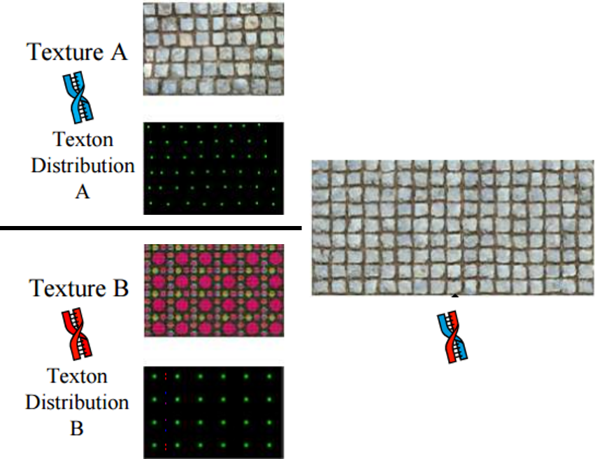 Texture splicing