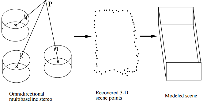 3-D scene data recovery using omnidirectional multibaseline stereo
