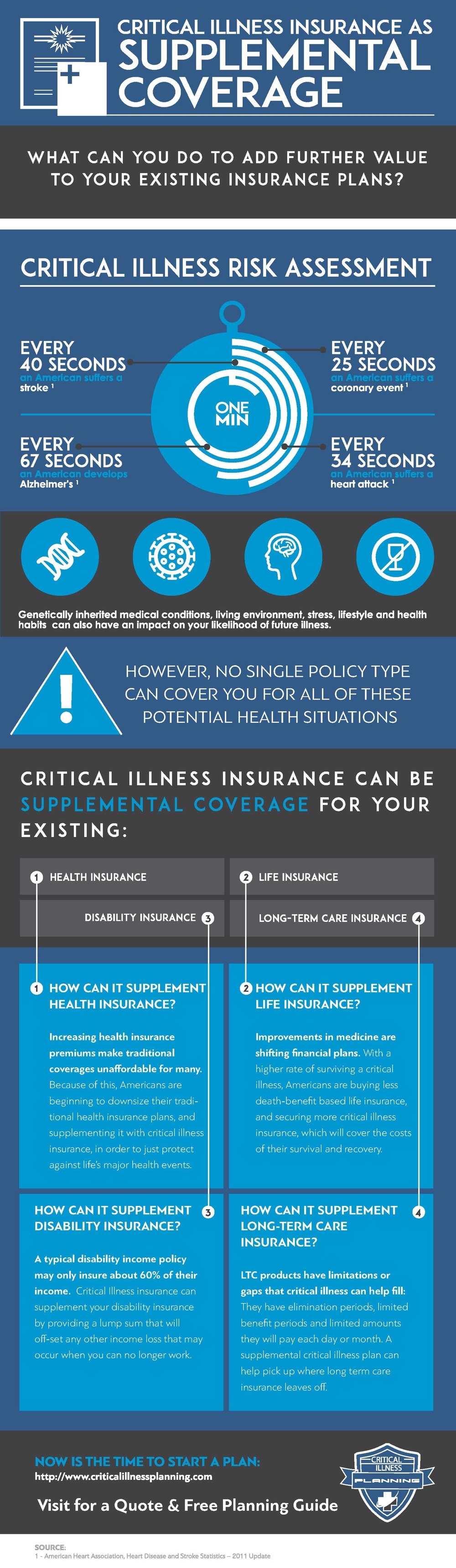 Infographic credit: Critical Illness Planning
