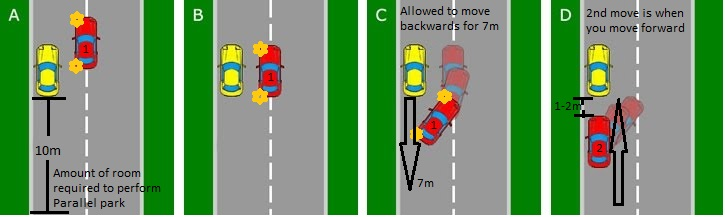 You will not be required to park between 2 vehicles, but rather behind a single car with at least 10m of space behind it.