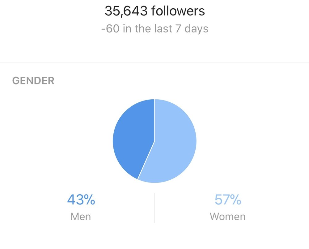 Gender - 57 % Women43 % MenHow do we get more men for a balanced account?
