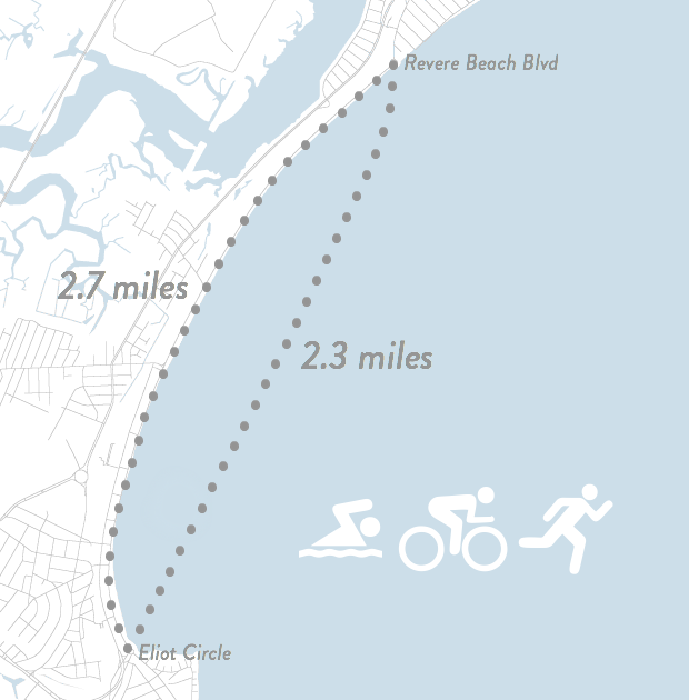 A run along the beach from Eliot Circle to the end of Revere Beach Blvd consists of 2.7 miles, while a swim between the points is 2.3 miles distance.