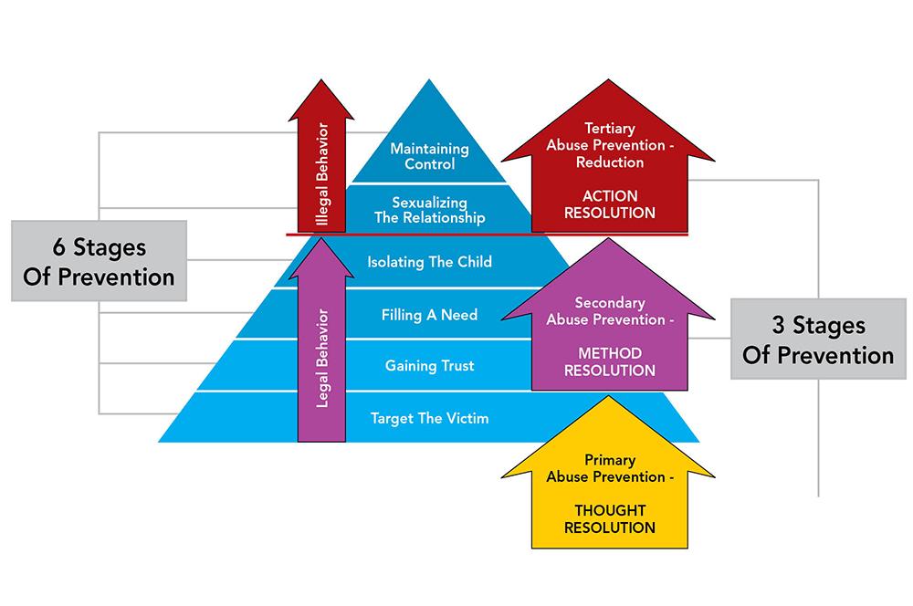 CB0717_Braschler_Prevention_Chart2.jpg