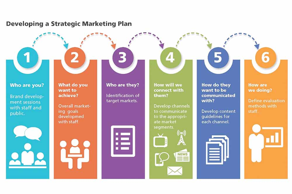 Developing A Strategic Marketing Plan  Prb