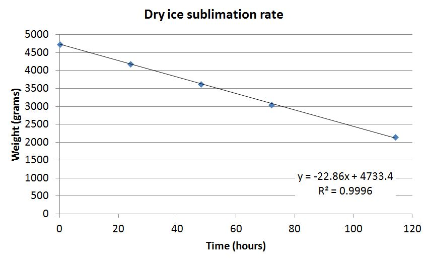 Graph showing the dry ice sublimation rate under the conditions described in the post.