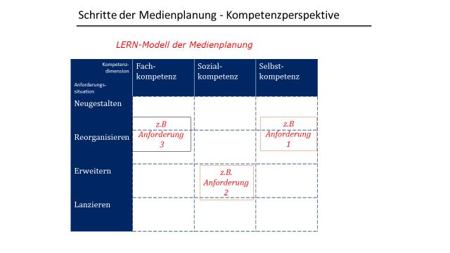 Abbildung 3: Schritte der Medienplanung aus der Kompetenzperspektive (Eigene Grafik in Anlehnung an Gerholz/Dormann 2017)
