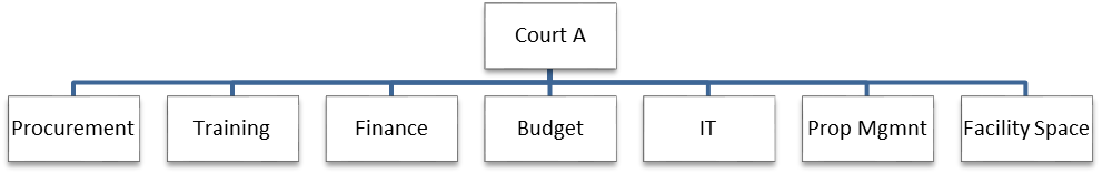 Figure2, WBS Tree