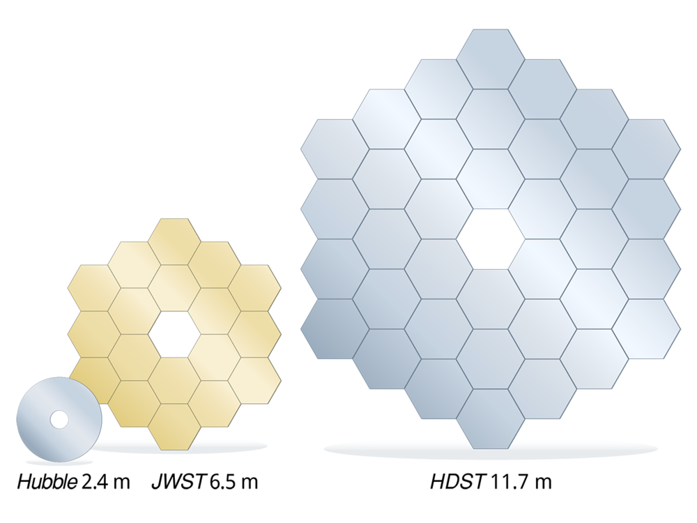 A direct, to-scale, comparison between the primary mirrors of the  Hubble Space Telescope, James Webb Space Telescope,  and the proposed  High Definition Space Telescope (HDST) . In this concept, the  HDST  primary is composed of 36 1.7 meter segments. Smaller segments could also be used. An 11 meter class aperture could be made from 54 1.3 meters segments.  Image credit: C. Godfrey (STScI)