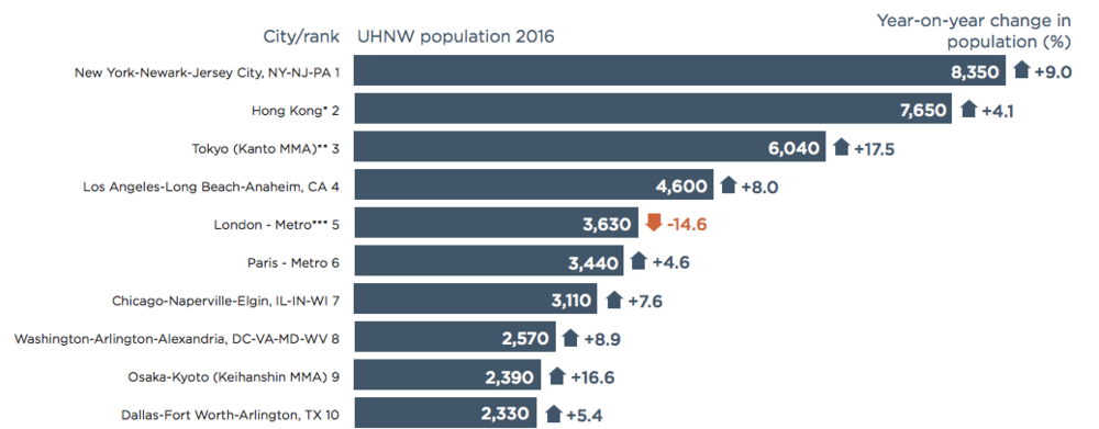 Top 10 UHNW Cities