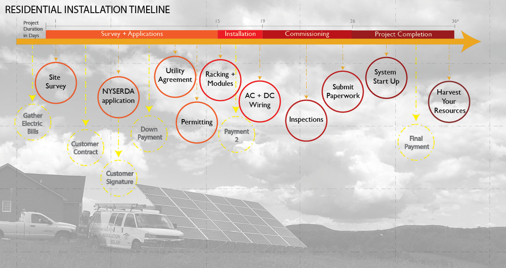 *Average residential solar installation timeline will vary from site to site.
