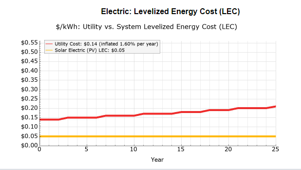 Take control of your electricity costs -