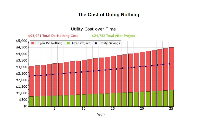 Not going solar costs more - Compare an example 25 years electricity cost, with and without solar.