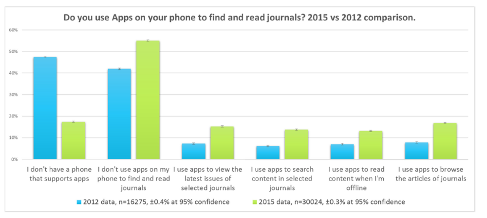 Apps used to discover and read journal articles.