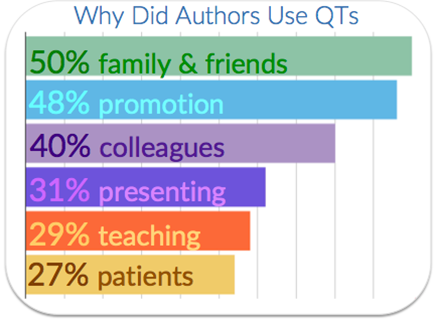 why-do-authors-use-qts.png