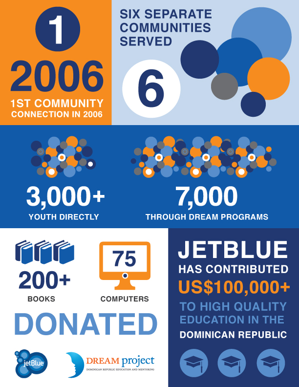 JetBlue + DREAM Infographic Design Illustration Graphic Design Print