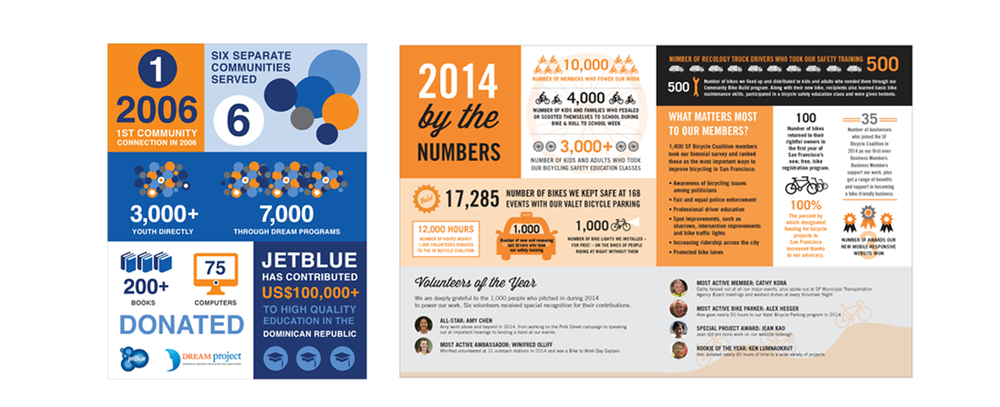 INFOGRAPHIC DESIGN Project: San Francisco Bike Coalition annual report infographic and Jet Blue donations by the numbers for the DREAM Project.