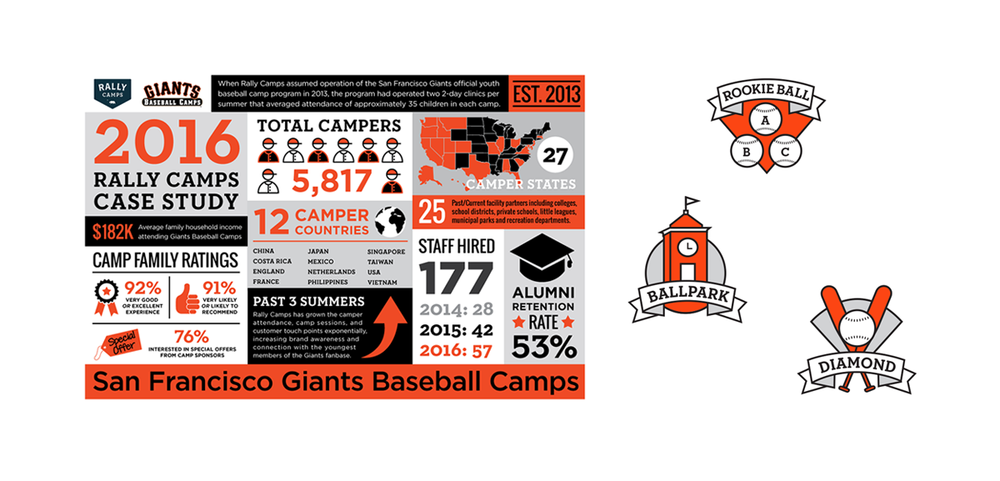 SAN FRANCISCO GIANTS RALLY CAMPS Project: Rally Camps infographic and icons for three different youth summer camps.