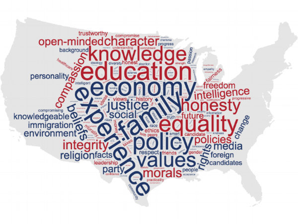 Participants at Bring It events were asked to share three words to describe what influences their vote. The word cloud above weights their responses.