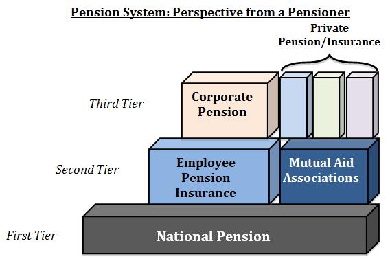 Employee Peion   Japan S Pension System Sakenomics