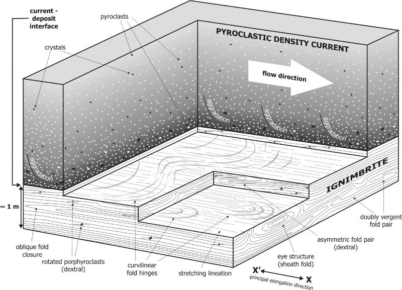Conceptual model of syn-depositional welding and rheomorphism in the Grey's Landing lava-like ignimbrite (Andrews & Branney, 2011).