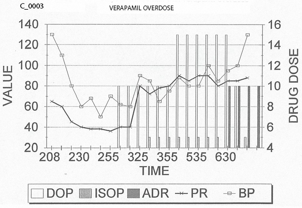 Figure 2. Emergency Department vital signs and drug management of patient with verapamil overdose