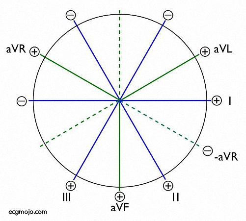 Figure_8. The six lead axes of the frontal plane hexaxial system, with the axes passing through the electrical centre of the heart.