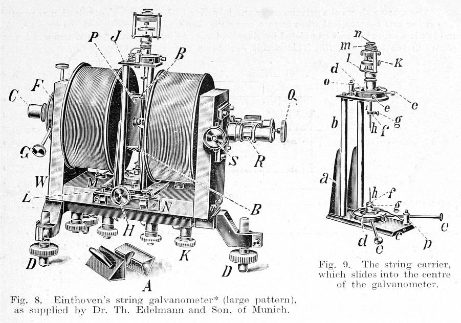 Figure 8:Einthoven's string galvanometer