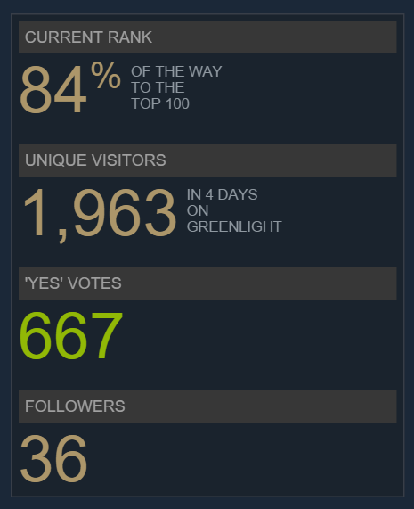 By day 4, we were still feeling very strong about our Greenlight. We were getting recognized by a couple blogs, and the comments section of our Greenlight filled up fast. NERD TIMES: http://nerd-time.com/screenshotsaturday-2015-week42/ LOCAL VANCOUVER WRITER AND ARTIST: http://ooglybooglyism.tumblr.com/post/132458850682/brave-the-iron-tides