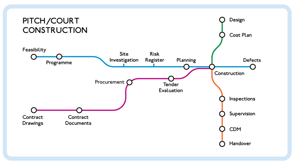 Consultancy-tube-map.png