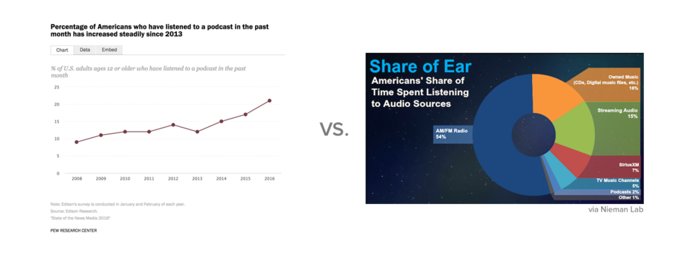 % of U.S. adults ages 12 or older who have listened to a podcast in the past month vs. actual share of time spent listening
