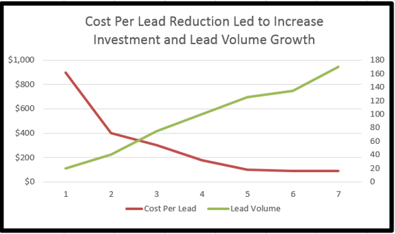 Over time we tested ad copy and conversion optimization on landing pages, and we see a dramatic drop in cost per lead, allowing increased investment in lead volume growth.  The two work in opposite direction and allow you to scale as you test, learn and become more efficient.  You can earn the opportunity to invest in scaling.