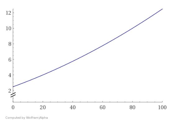 Walk speed graph