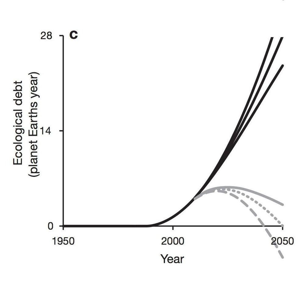 "Resource Overshoot - ""The 'excess' use of the Earth's resources or 'overshoot' is possible because resources can be harvested faster than they can be replaced [...]. The cumulative overshoot from the mid-1980s to 2002 resulted in an 'ecological debt' that would require 2.5 planet Earths to pay. In a business-as-usual scenario, our demands on planet Earth could mount to the productivity of 27 planets Earth by 2050."