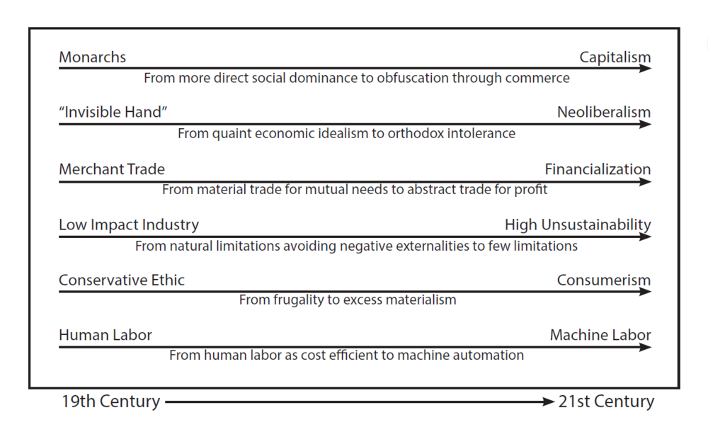 "EVOLUTION OF ""THE MARKET"" CONSTRUCT  Conceptual trend depiction of six notable issues that have evolved since the Industrial Revolution. Each of these developments are natural to the market economy, consequential as social and technological conditions have changed."