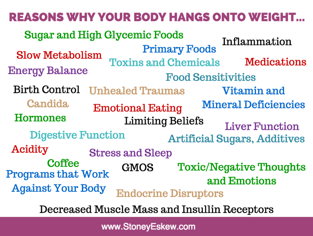 Reasons Why Your Body Hang onto Weight.jpg