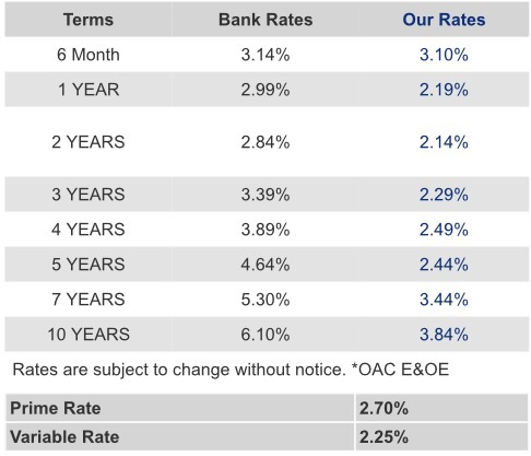"Please note that rates shown above are subject to change without notice. The rates shown are  posted rates and the actual rate you receive may be different, depending upon your personal financial situation. ""Some conditions may apply. Rates may vary from Province to Province. Rates subject to change without notice. *O.A.C. E.& O.E."" Check with your Dominion Lending Centres Mortgage Professional for full details and to determine what rate will be available for you. *O.A.C., E.& O.E."